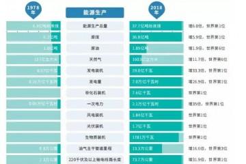 国家推进平价上网决心坚定 电规总院解析2018中国能源发展情况